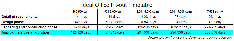 Ideal Office Fit-Out Time Table