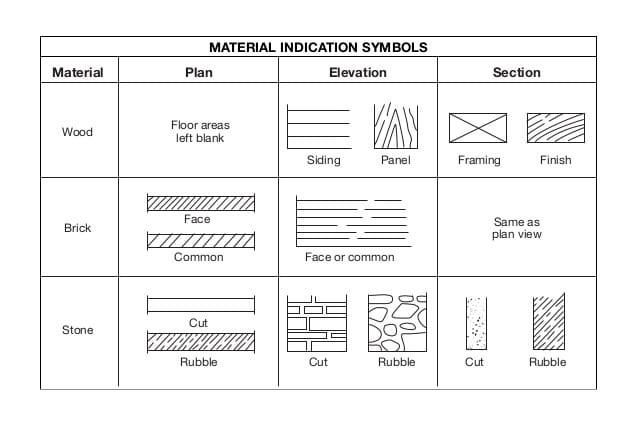 Superdraft Guide: What the Symbols and Patterns on Your House Plans Mean