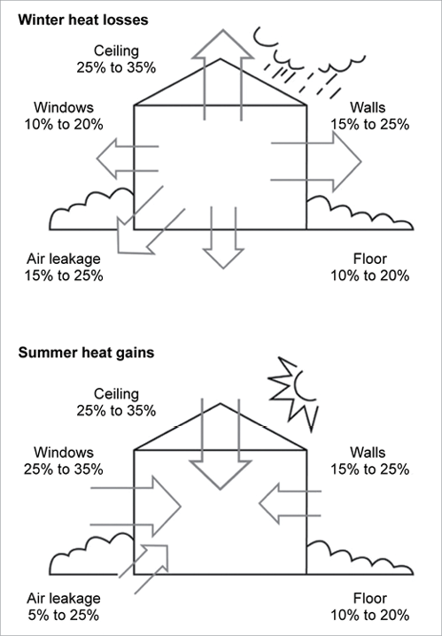 How to Cut Costs Using the Right Insulation in Your Home