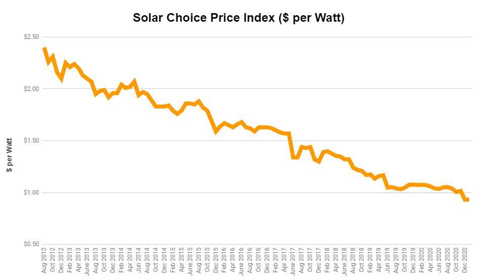 solar rebates and incentives